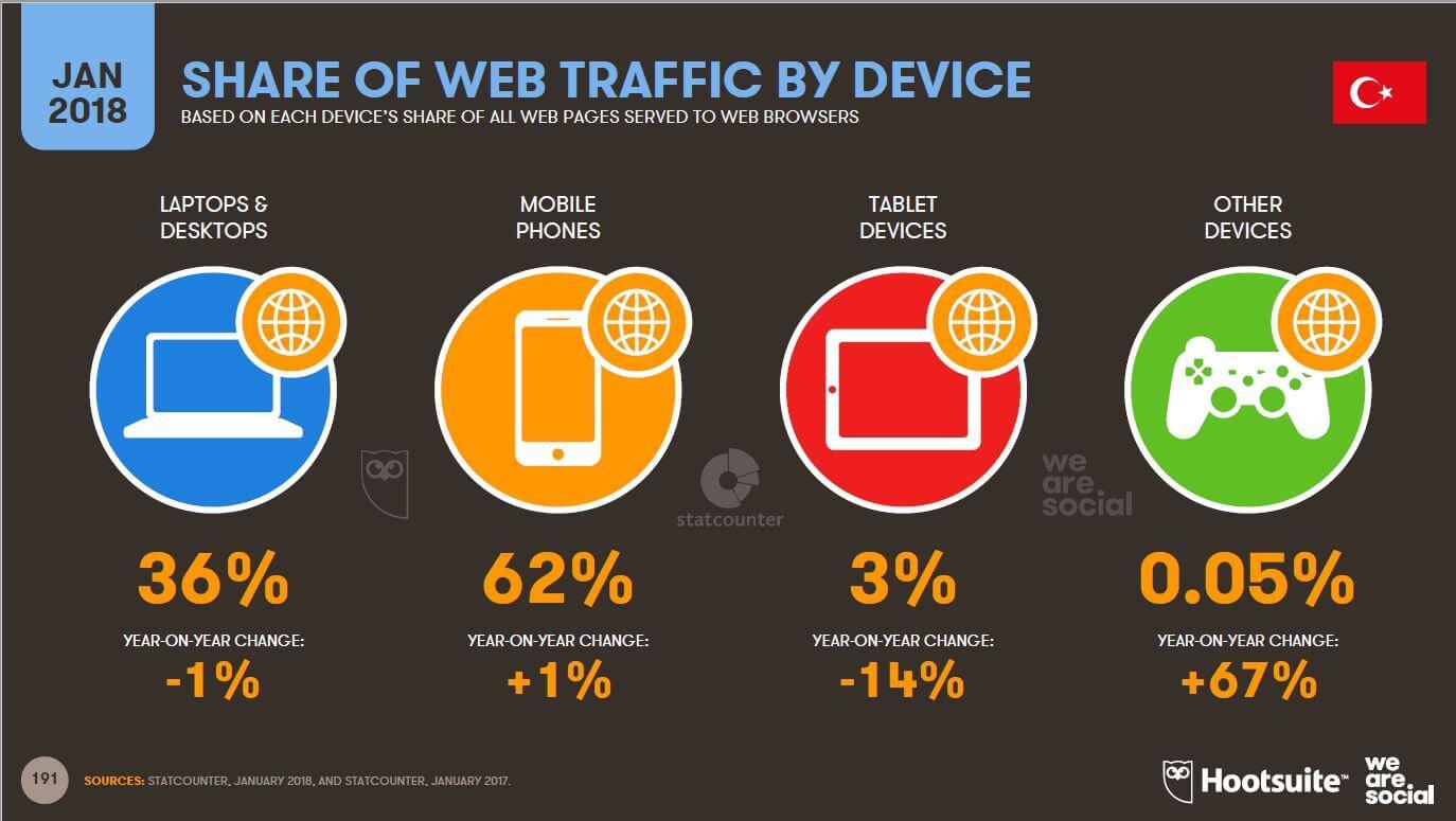 We-Are-Social-Türkiyede-İnternete-Bağlanmak-için-Kullanılan-Cihaz-İstatistikleri-2018