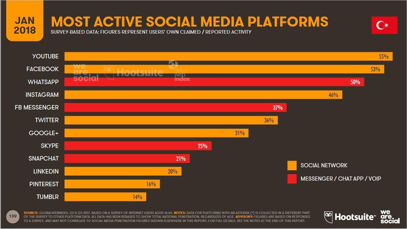 We-Are-Social-Türkiyede-En-Çok-Kullanılan-Sosyal-Medya-Platformları-İstatistikleri-2018