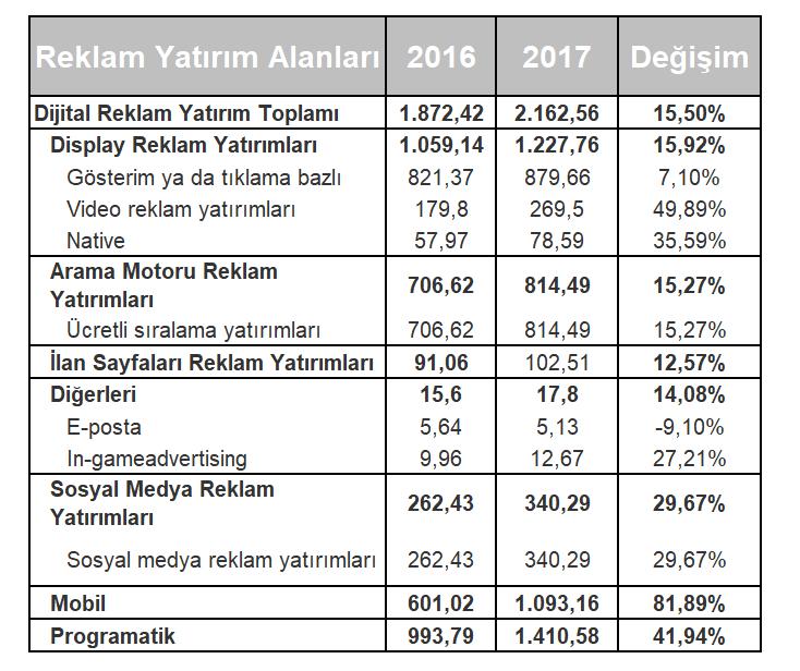 2017 dijital reklam yatırım istatistikleri