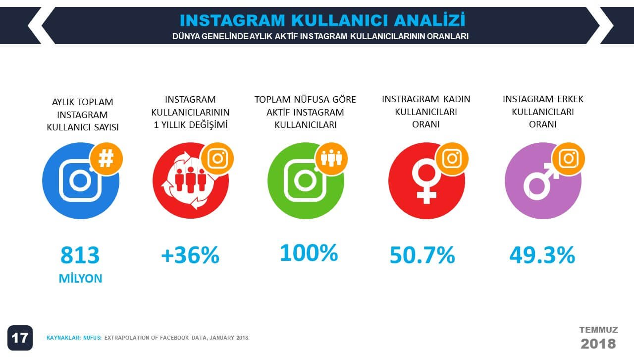2018-2.Çeyrek-We-Are-Social-Dünya-Instagram-İstatistikleri -