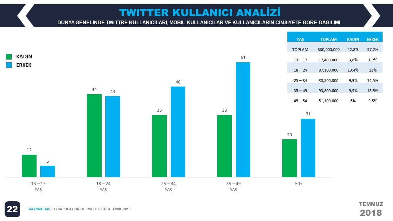 2018-2.Çeyrek-We-Are-Social---Dünya-Twitter-Kullanıcılarının-Yaş-Dağılımı