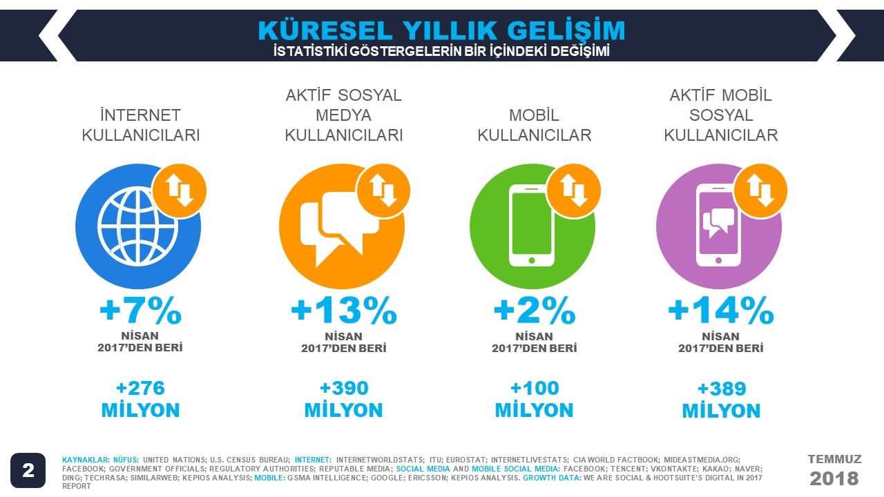 We Are Social 2018 2.Çeyrek Dünya İnternet, Sosyal Medya ve Mobil Kullanım İstatistikleri - Yıllık Değişim
