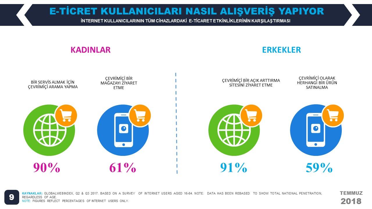 We Are Social 2018 2.Çeyrek Dünya 2018 E-Ticaret İstatistikleri