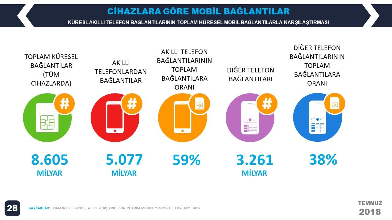 We Are Social 2018 2.Çeyrek Dünya E-Ticaret İstatistikleri