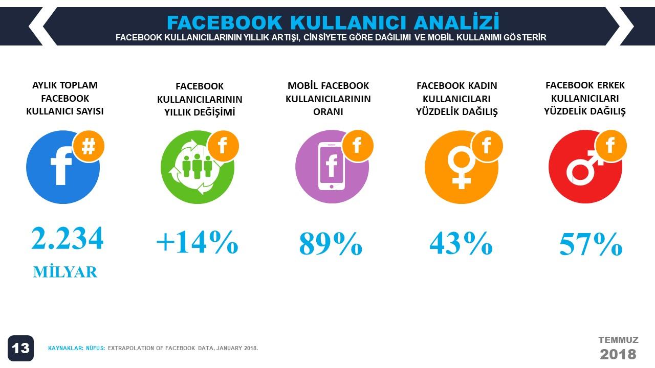 We Are Social 2018 2.Çeyrek Dünya Facebook İstatistikleri