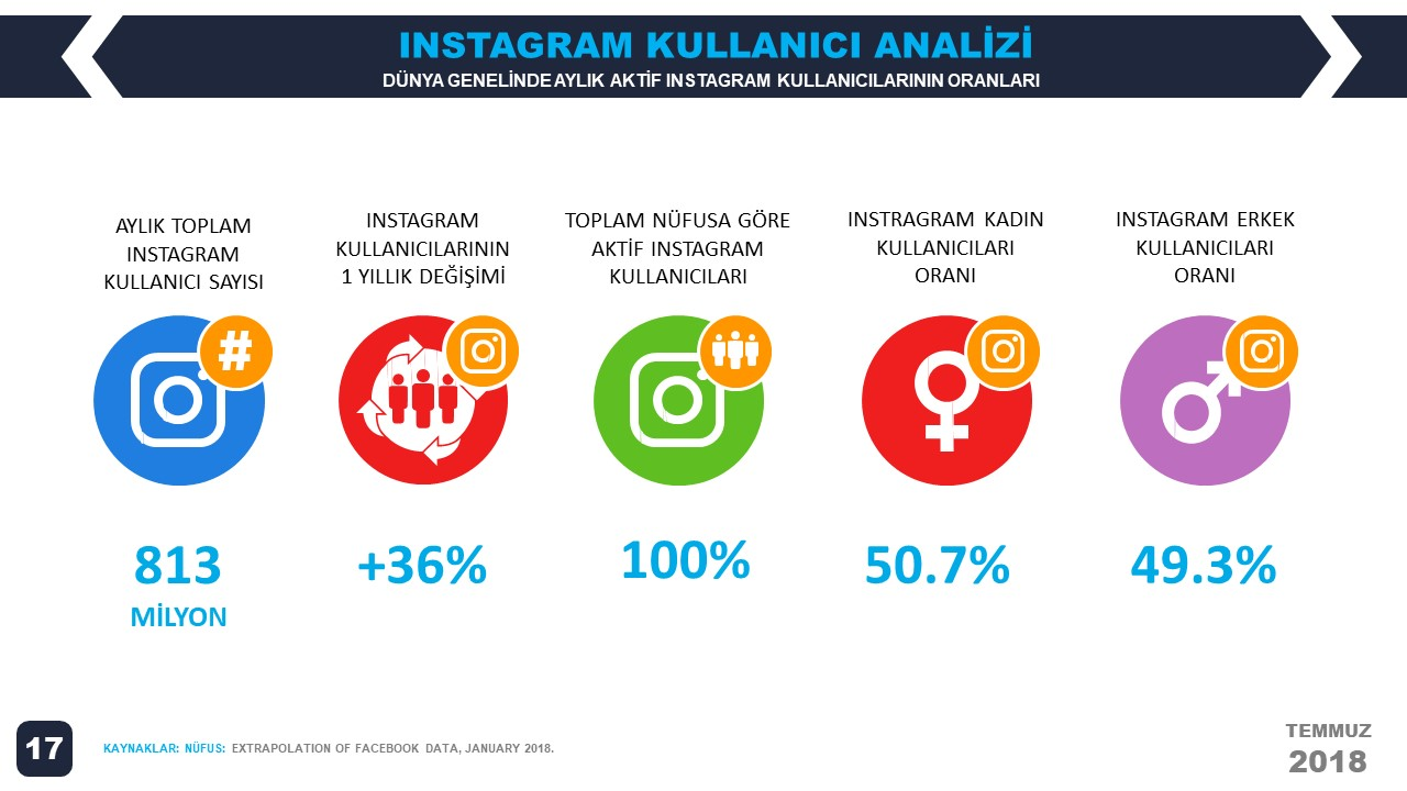 We Are Social 2018 2.Çeyrek Dünya Instagram İstatistikleri
