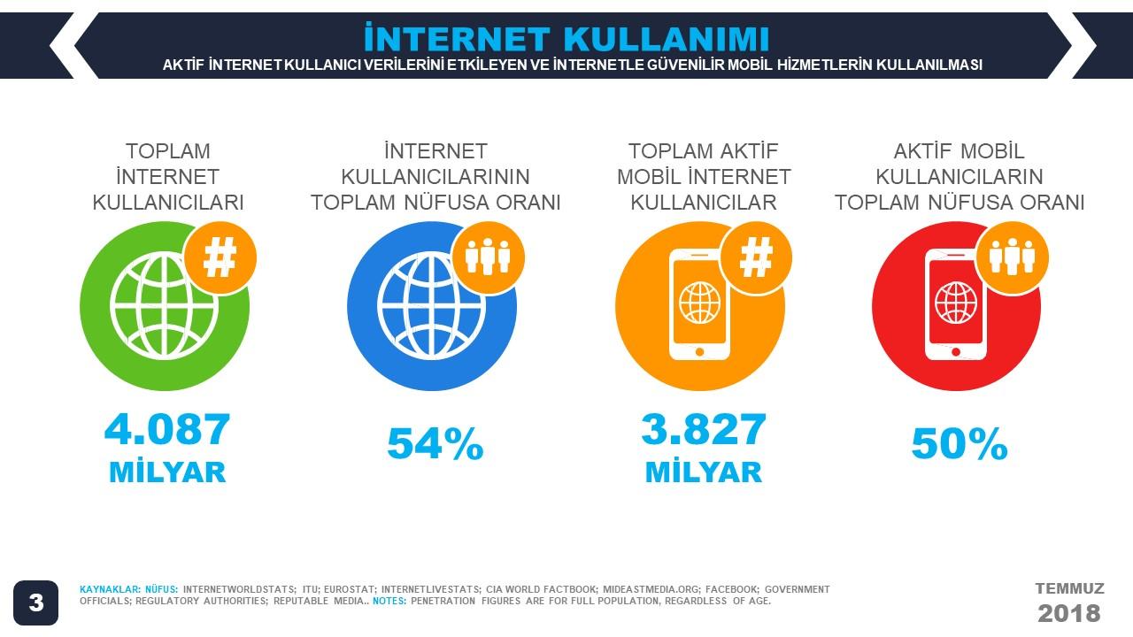 We Are Social 2018 2.Çeyrek Dünyada İnternet Kullanım İstatistikleri