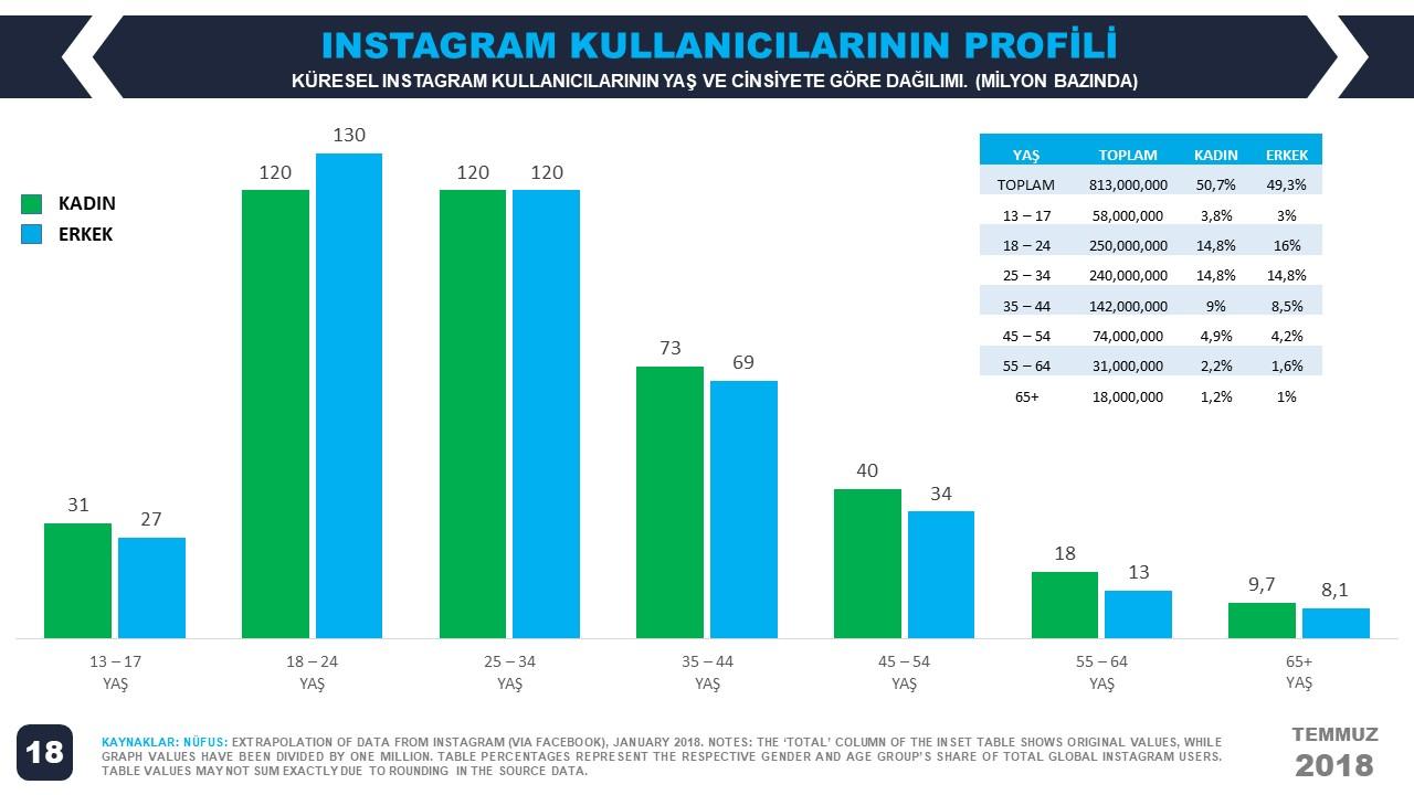 We Are Social 2018 2. Çeyrek Dünya Instagram Kullanıcılarının Yaş Dağılımı