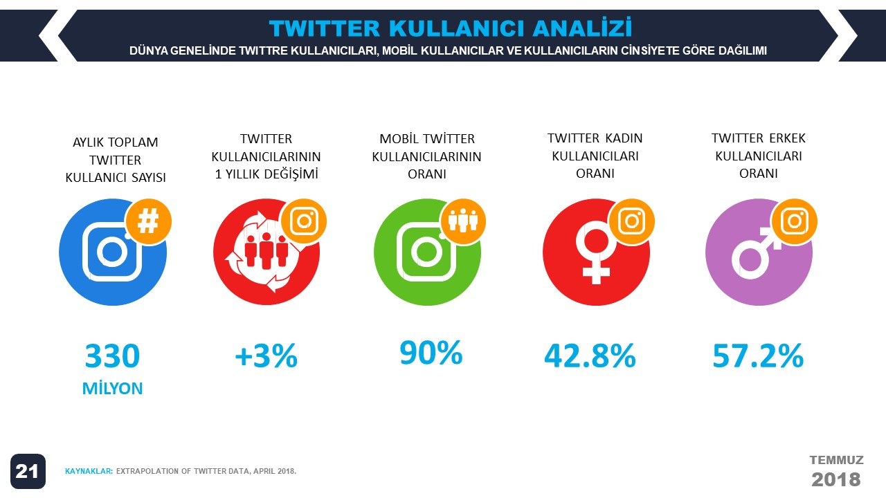 We Are Social 2018 2. Çeyrek Dünya Twitter İstatistikleri