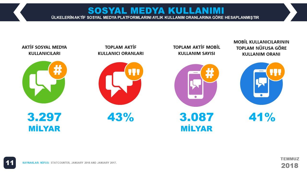 We Are Social 2018 2.Çeyrek Dünya Sosyal Medya İstatistikleri
