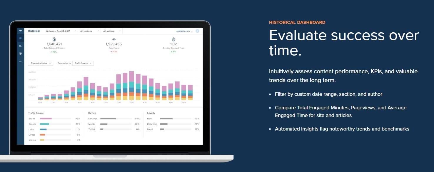 Web Site Analiz Aracı - Chartbeat