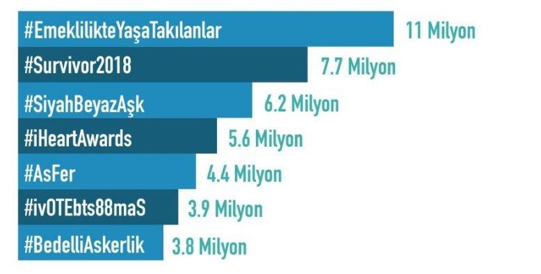 Türkiye Twitter Kullanım İstatistikleri - En Çok Kullanılan Hashtag'ler