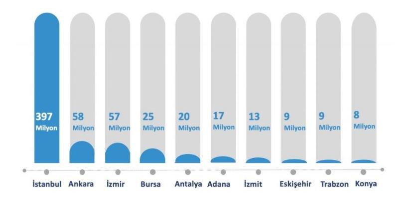 Türkiye Twitter Kullanım İstatistikleri - En Çok Paylaşım Yapılan İller