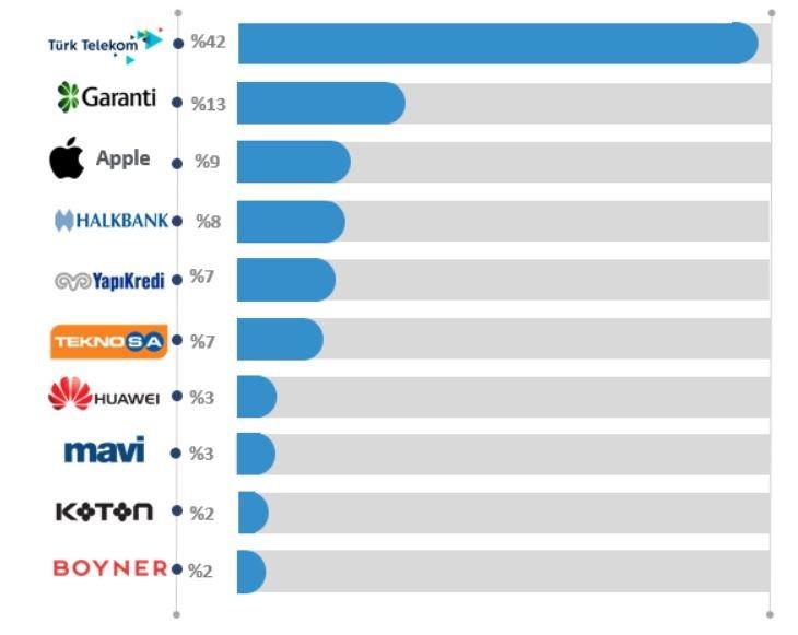 Türkiye Twitter Kullanım İstatistikleri - Marka Bazlı Sosyal Medya Trendleri
