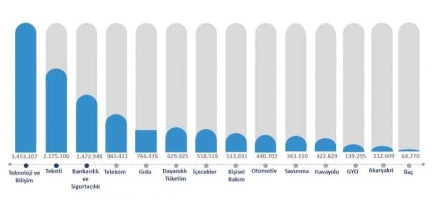 Türkiye Twitter Kullanım İstatistikleri - Sektör Bazında Sosyal Medya Trendleri