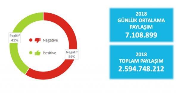Türkiye Twitter Kullanım İstatistikleri
