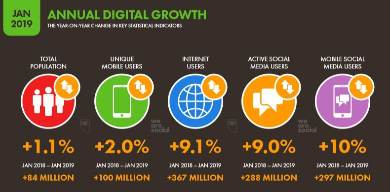 We Are Social 2019 Dünya İnternet İstatistikleri Yıllık Büyüme Oranları