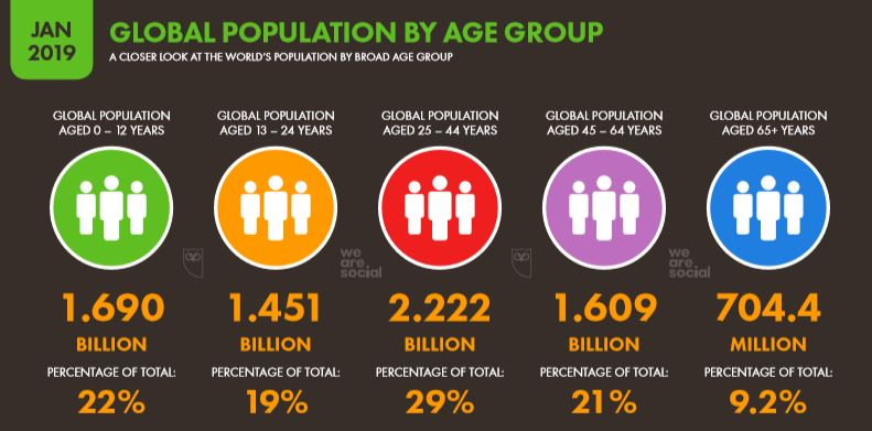 We Are Social 2019 Dünya İnternet Kullanıcılarının Yaş Dağılımları