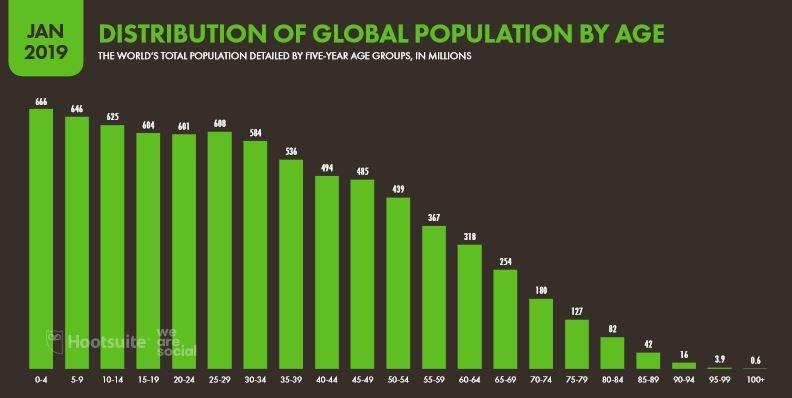 We Are Social 2019 Dünya İnternet Kullanımı İstatistikleri Yaş Grubu Dağılımı - 2
