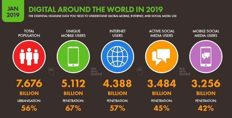 We Are Social 2019 Dünya İnternet, Sosyal Medya ve Mobil Kullanıcı İstatistikleri