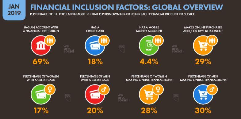 We Are Social 2019 Dünya E-Ticaret İstatistikleri