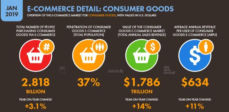 We Are Social 2019 Dünya E-Ticaret Tüketim Malları Satın Alım İstatistikleri