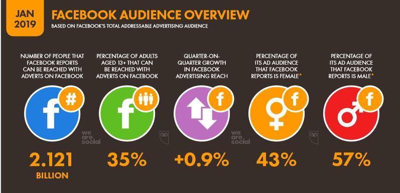 We Are Social 2019 Dünya Facebook İstatistikleri