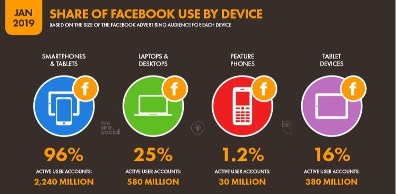 We Are Social 2019 Dünya Facebook Kullanım Araçları İstatistikleri