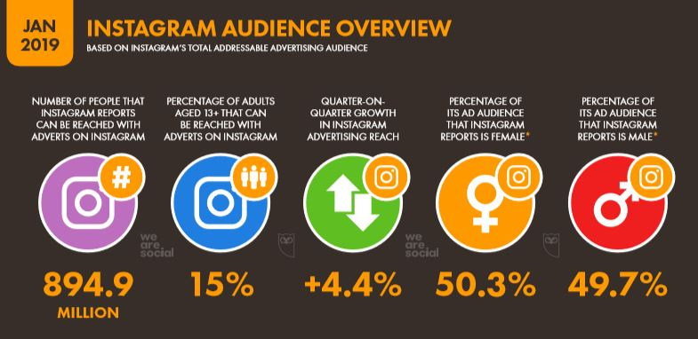 We Are Social 2019 Dünya Instagram İstatistikleri