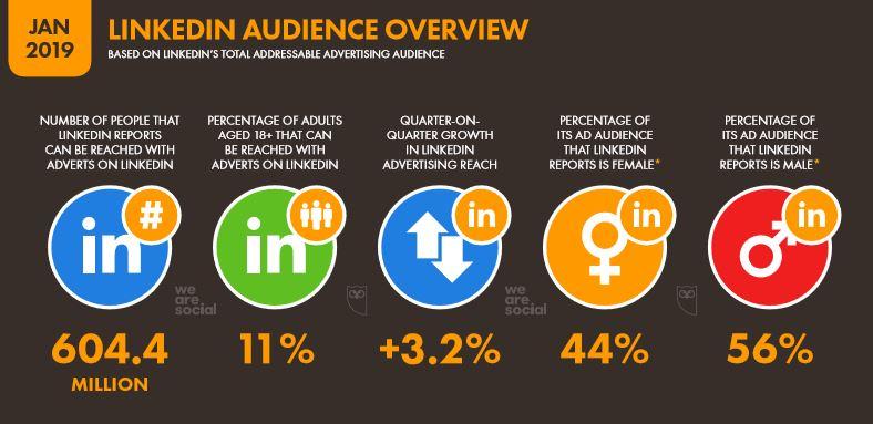 We Are Social 2019 Dünya LinkedIn Kullanıcı İstatistikleri