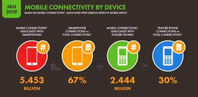We-Are-Social-2019-Dünya-Mobil-Cihaz-Kullanım-İstatistikleri