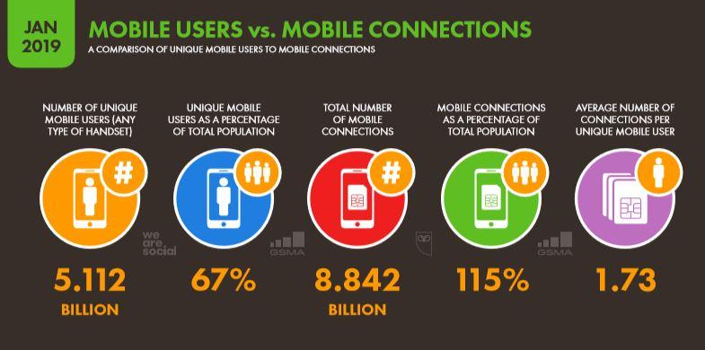 We Are Social 2019 Dünya Mobil Kullanıcı İstatistikleri