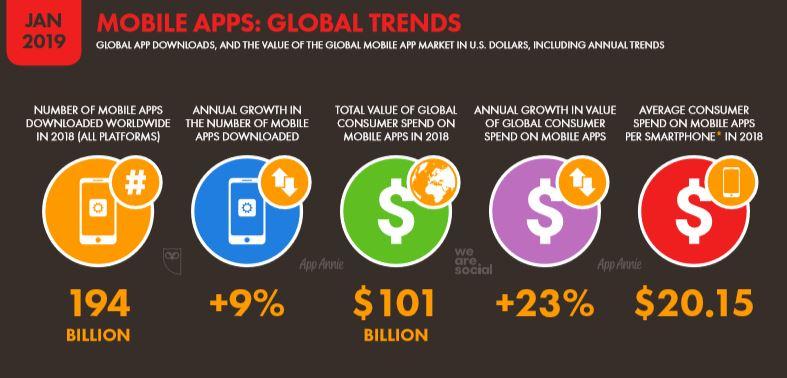 We Are Social 2019 Dünya Mobil Uygulama İstatistikleri