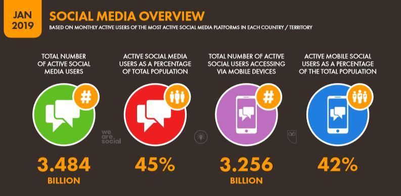 We Are Social 2019 Dünya Sosyal Medya İstatistikleri