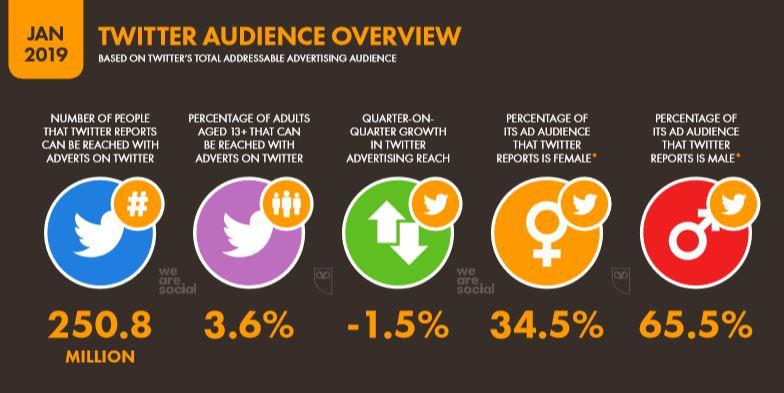 We Are Social 2019 Dünya Twitter Kullanıcı İstatistikleri