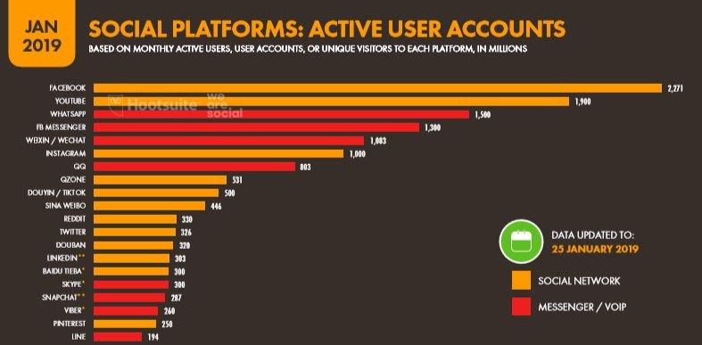 We Are Social 2019 Dünyada En Çok Kullanılan Sosyal Medya Platformları