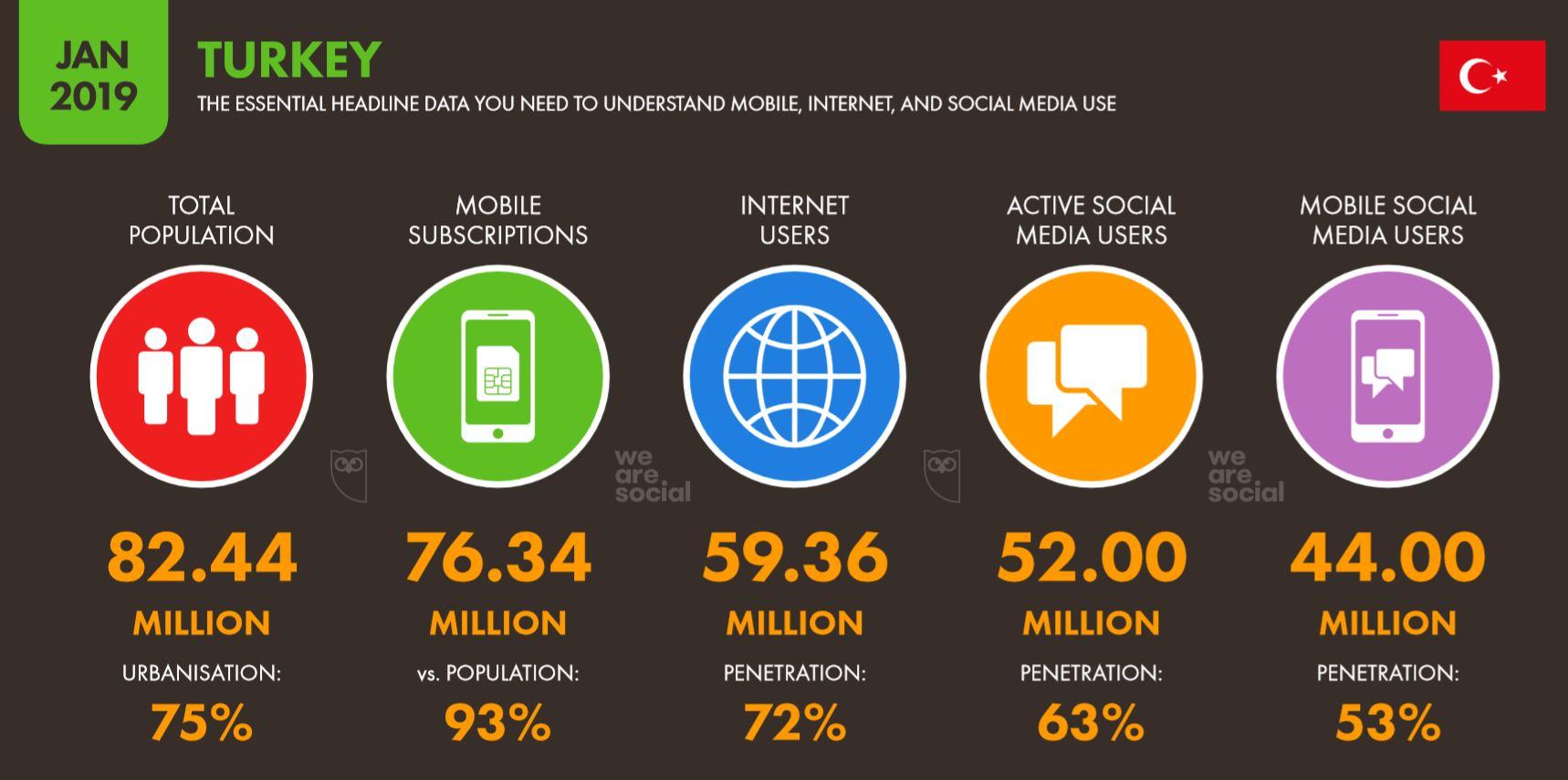We Are Social 2019 Türkiye İnternet, Sosyal Medya ve Mobil Kullanıcı İstatistikleri