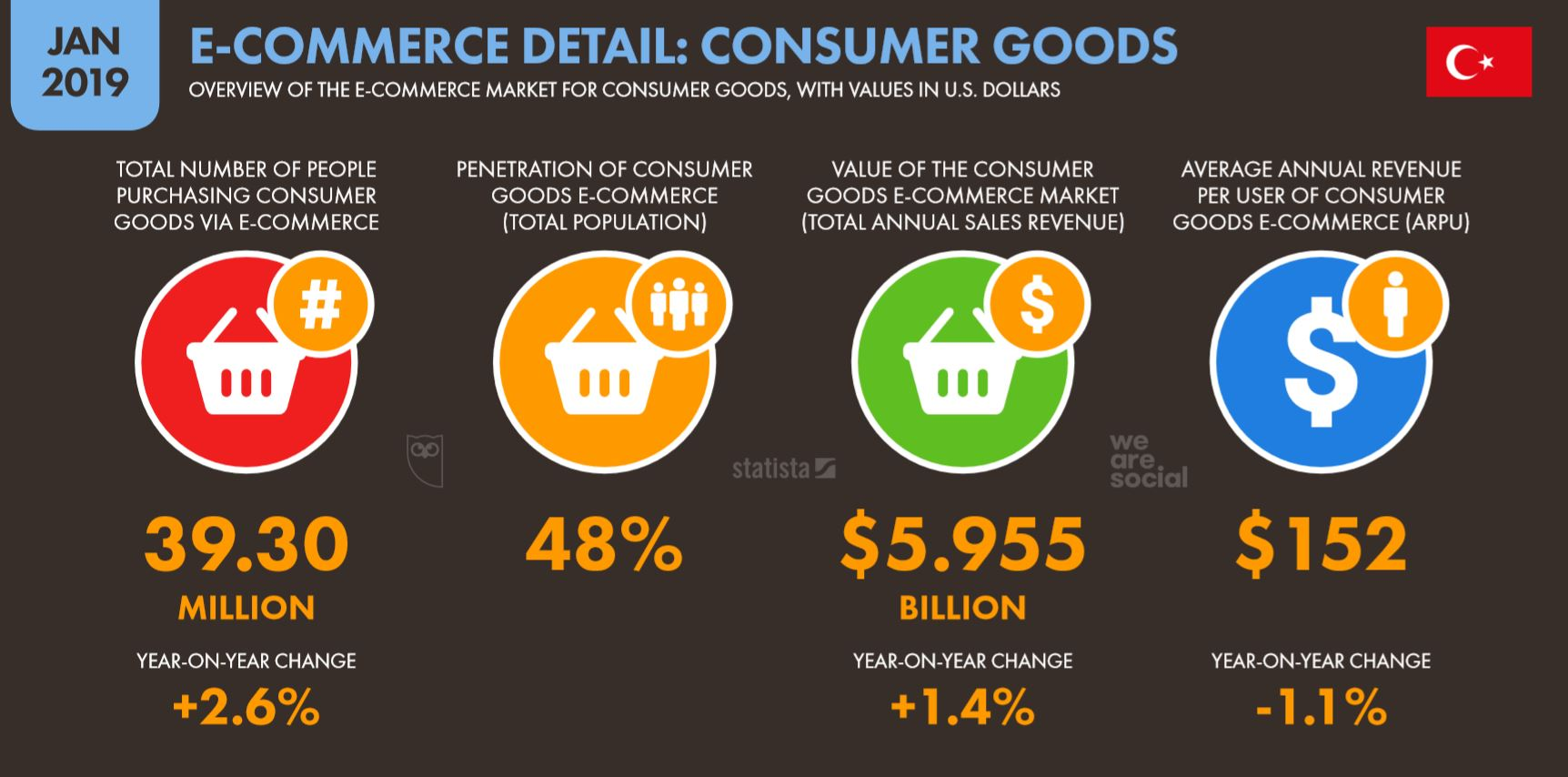 We Are Social 2019 Türkiye E-Ticaret Tüketim Malları Satın Alım İstatistikleri
