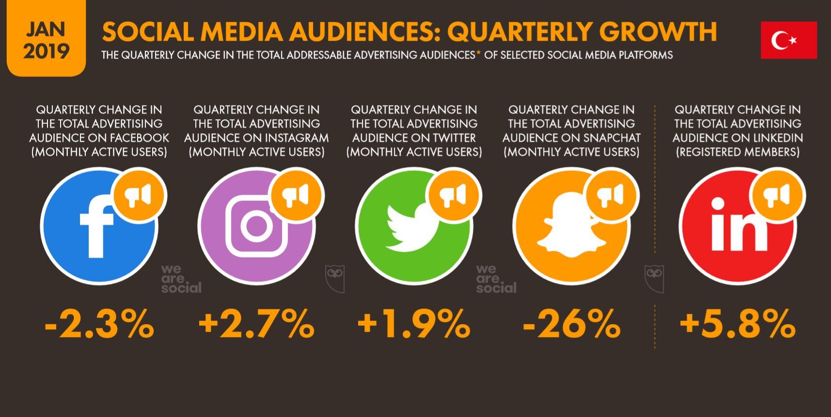 We Are Social 2019 Türkiye Sosyal Medya Kullanıcı Sayıları Yıllık Büyüme Oranları