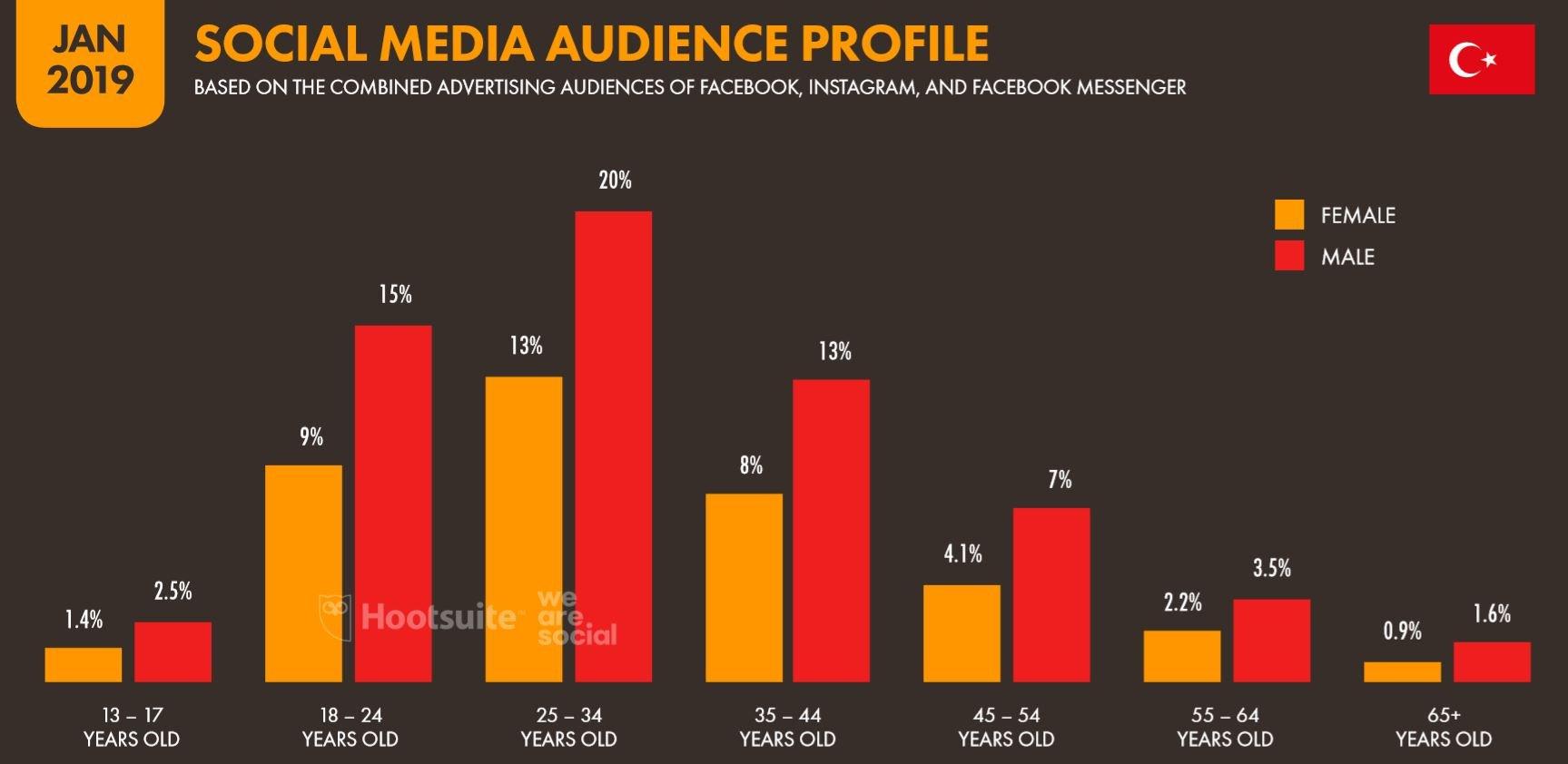 We Are Social 2019 Türkiye Sosyal Medya Kullanıcılarının Yaş Dağılımı