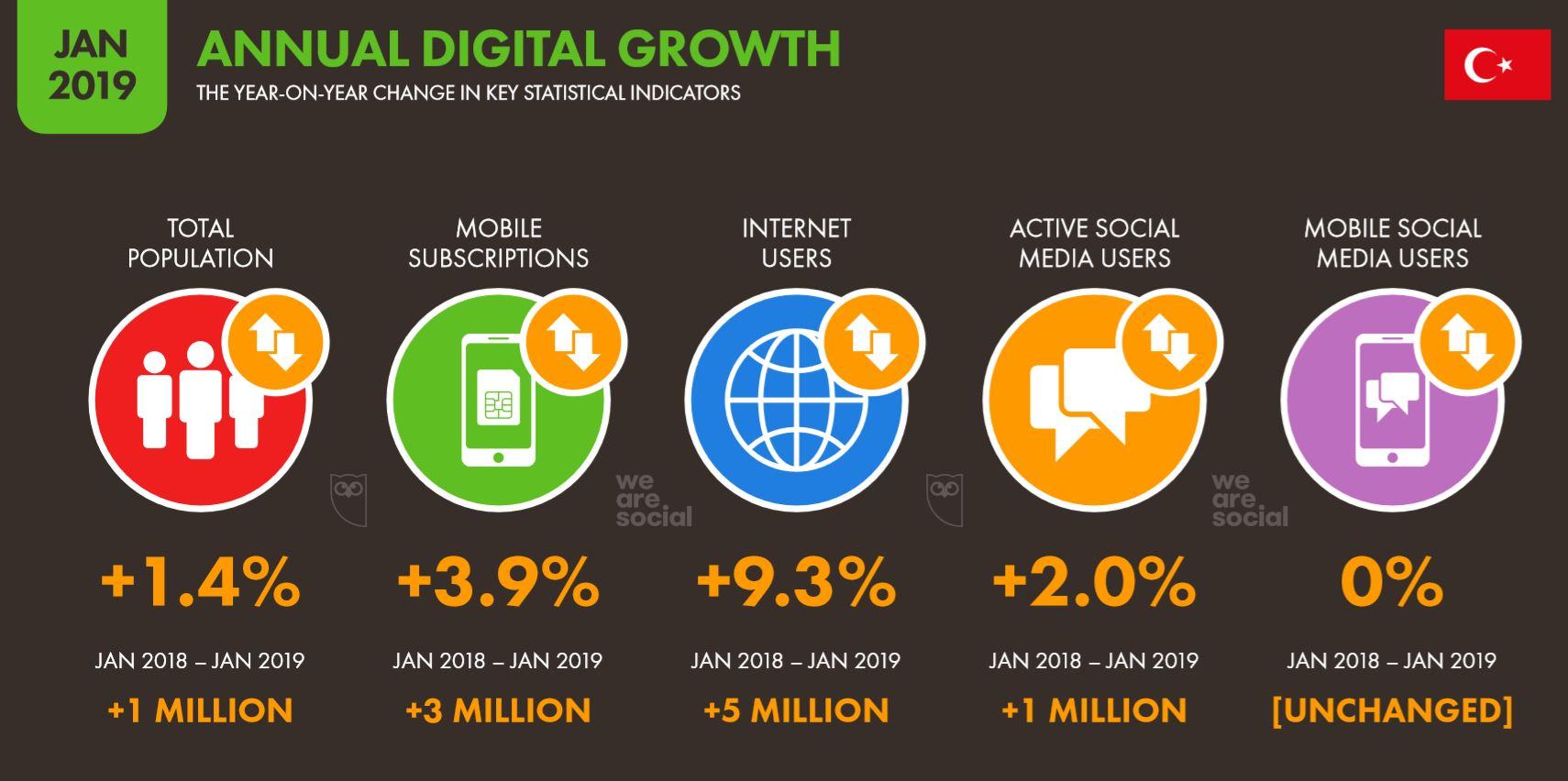 We Are Social 2019 Türkiye Yıllık Dijital Değişim İstatistikleri