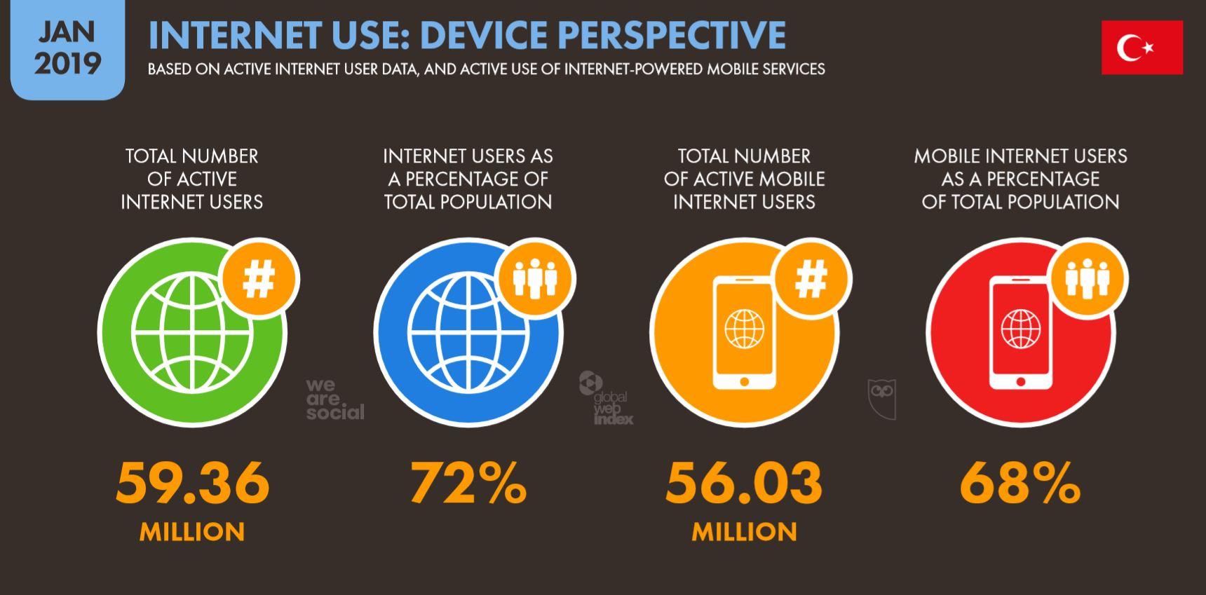 We Are Social 2019 Türkiye'de İnternet Kullanımı İstatistikleri