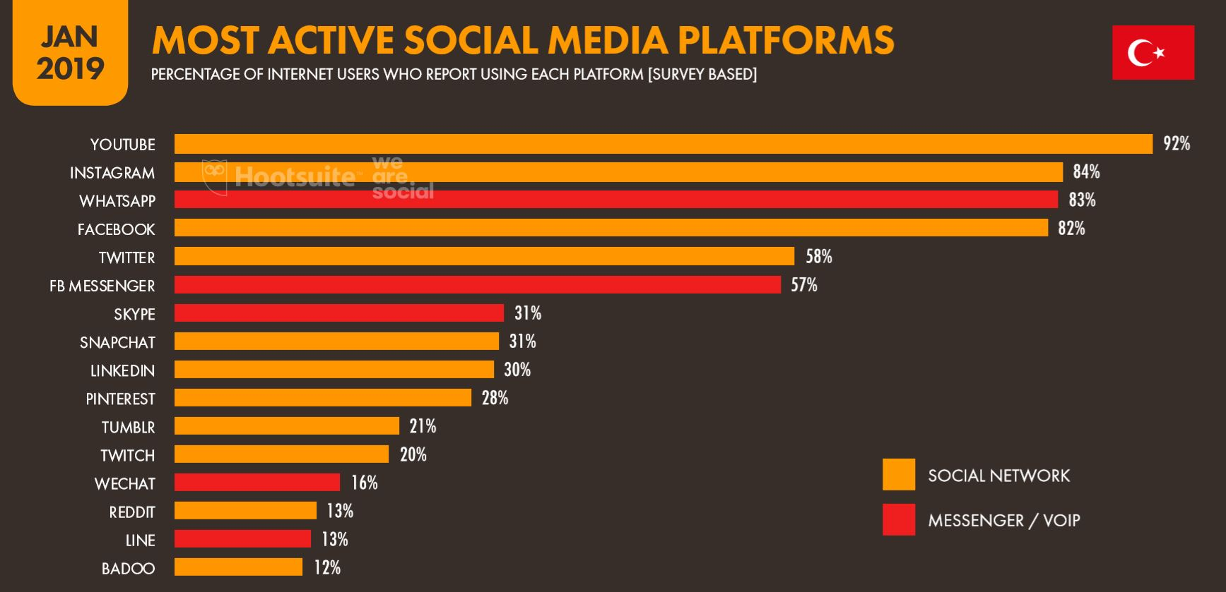 We Are Social 2019 Türkiye'de En Çok Kullanılan Sosyal Medya Platformları İstatistikleri