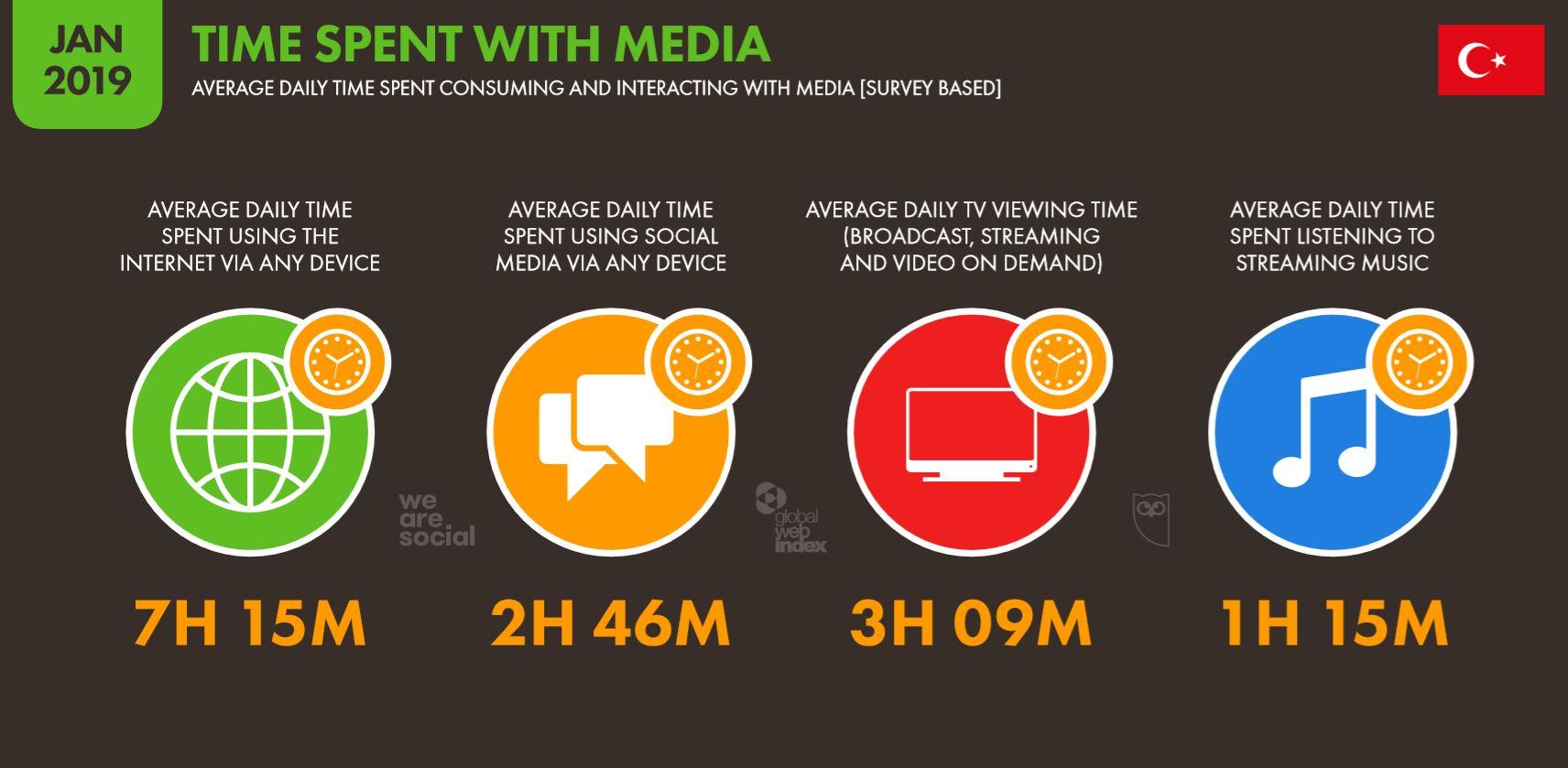 We Are Social 2019 Türkiye'de Medyada Harcanan Zaman İstatistikleri