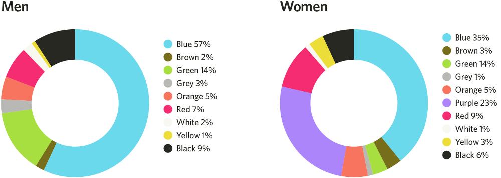 Dijital Pazarlama ve Renk Psikolojisi - Cinsiyetlere Göre Renk Algısı