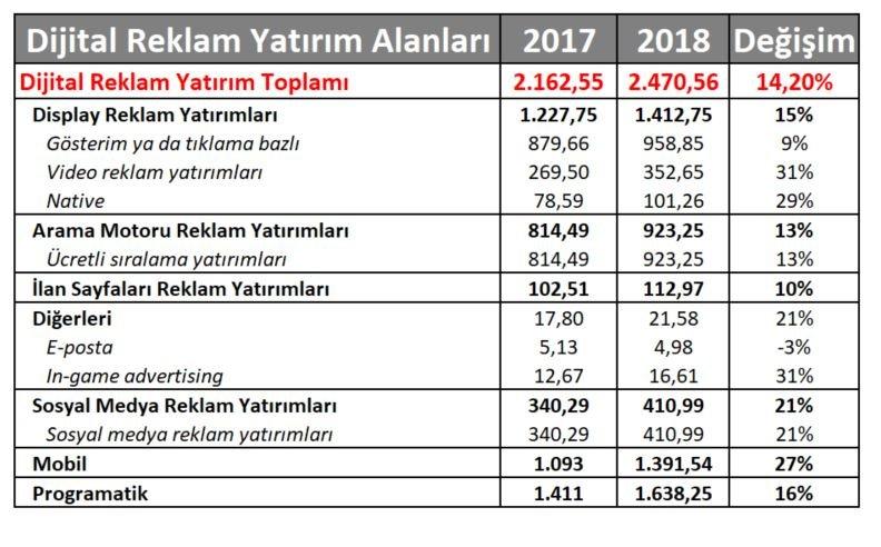 2018 Dijital Reklam Yatırım İstatistikleri