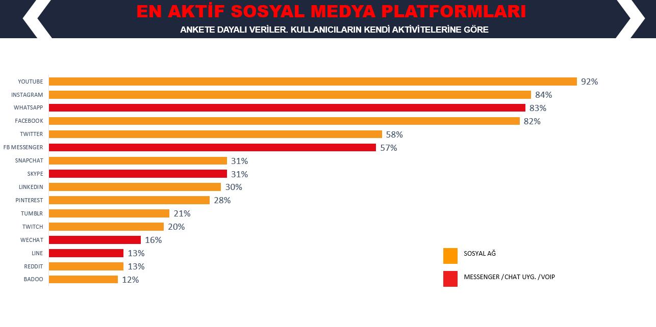 WeAreSocail Türkiye En Çok Kullanılan Sosyal Platformlar 2019
