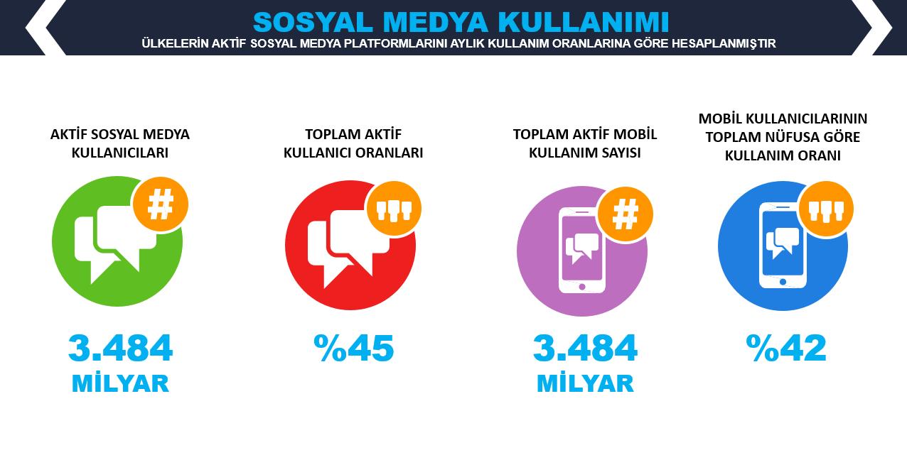WeAreSocial Dünya Sosyal Medya Kullanıcı İstatistikleri - 2019