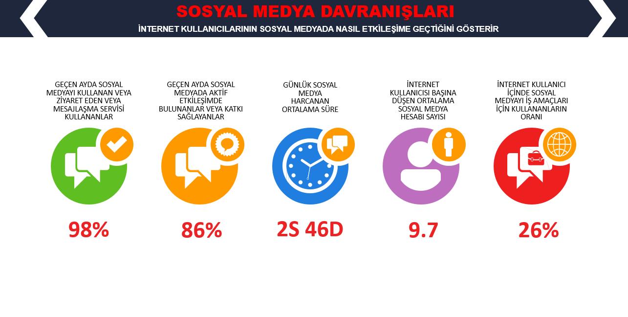 WeAreSocial Türkiye İnternet ve Sosyal Medya Kullanım Süreleri 2019