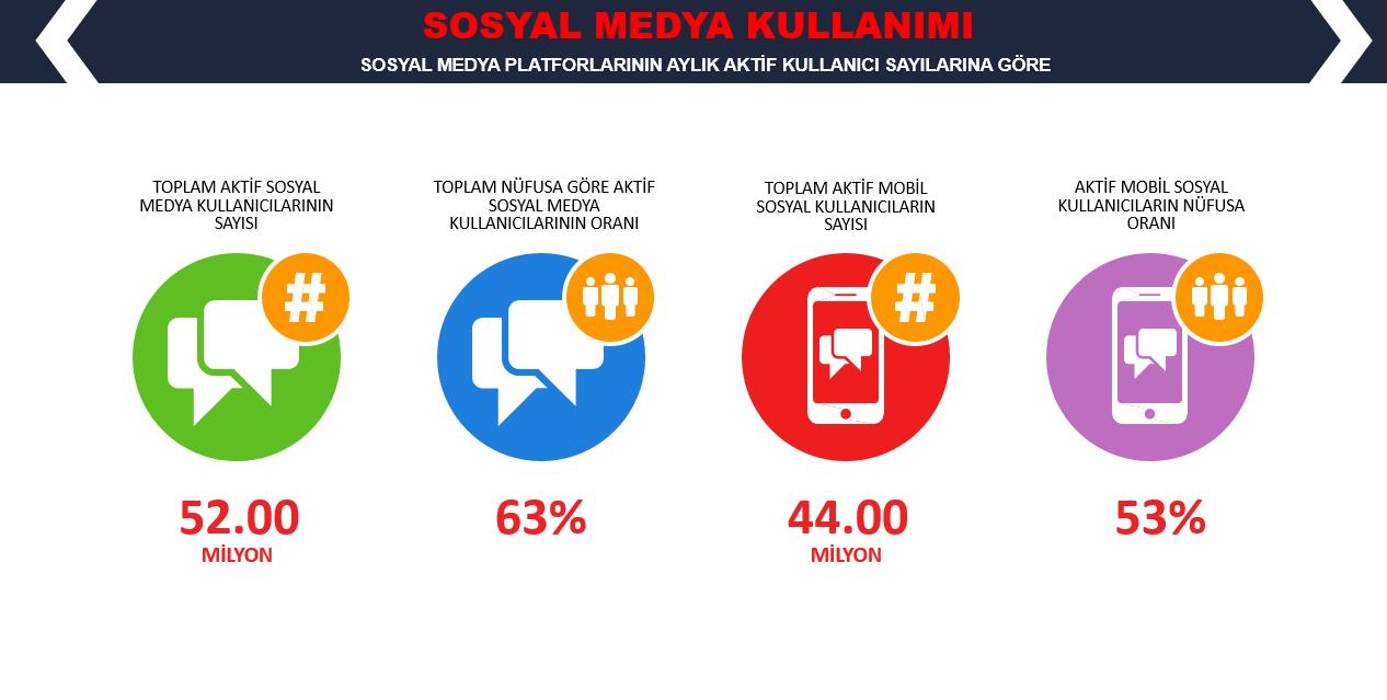 WeAreSocial Türkiye Sosyal Medya Kullanıcı İstatistikleri 2019